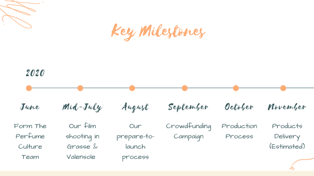Key Milestones 2020 June mid-July August September Oetoen Novemben Form The Our film Our Crowdfunding Production Products Pert fume shooting in prepare-to- Campaign Process Delivery Culture Grasse & launch (Estimated) Team Valensole process