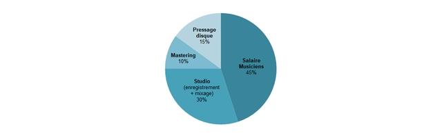 Pressage disque 15% Mastering 10% Salaire Musiciens 45% Studio (enregistrement + mixage) 30%