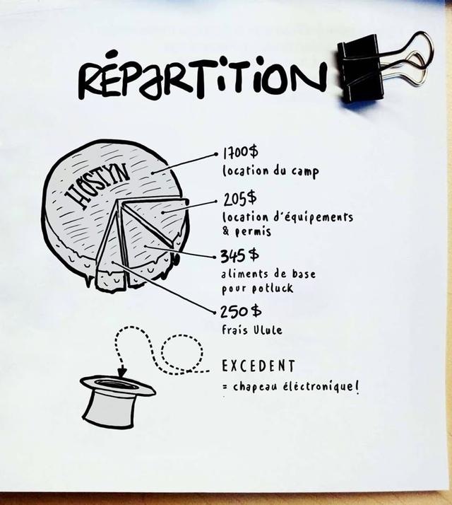 Diagramme - Répartition des dépenses