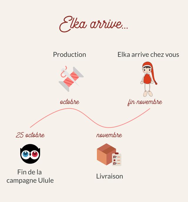 arrive Production EIka arrive chez octobre fin novembre 25 octobre novembre Fin de la Livraison campagne Ulule