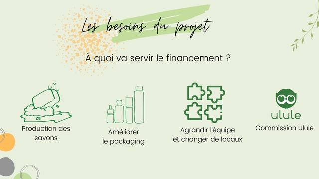 besoins projet A quoi servir le financement P ulule Production des Ameliorer Agrandir lequipe Commission Ulule savons le packaging et changer de locaux