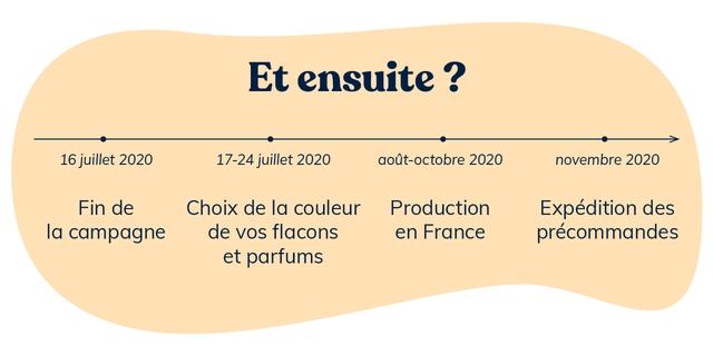 Et ensuite ? > 16 juillet 2020 17-24 juillet 2020 gout-octobre 2020 novembre 2020 Fin de Choix de la couleur Production Expedition des la campagne de VOS flacons en France precommandes et parfums
