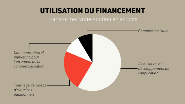UTILISATION DU FINANCEMENT Transformer votre soutien en actions Commission Ulule Communication et marketing pour lancement de la Finalisation du commercialisation developpement de application Tournage de videos d'exercices additionnels