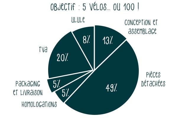5 VeLos.. OU 100 ULULE CONCEPTiON et aSSeMBLaGe 13/. Pieces PaCkaGiNG 5/ et LiVRAISON 5/ HOMOLOGATIONS