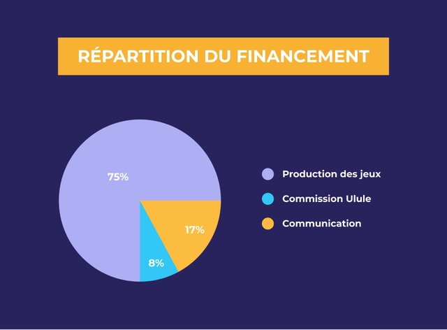 REPARTITION DU FINANCEMENT 75% Production des jeux Commission Ulule 17% Communication 8%