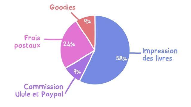 Goodies Frais postaux 24% Impression 58% des livres Commission Ulule et Paypal