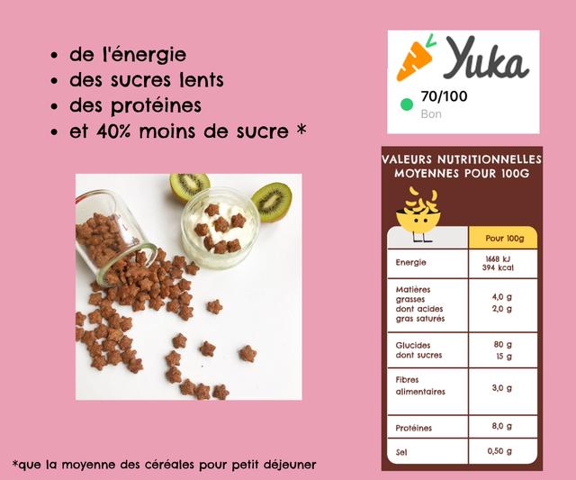 de I'energie Yuka des sucres lents 70/100 des proteines Bon et 40% moins de sucre X VALEURS NUTRITIONNELLES MOYENNES POUR 100G LL Pour 100g Energie 1668 kJ 394 kcal Matieres grasses 4,0 g dont acides 2,0 g gras satures Glucides 80 g dont sucres 15 g Fibres alimentaires 3,0 g Proteines 8,0 g Sel 0,50 g *que la moyenne des cereales pour petit dejeuner