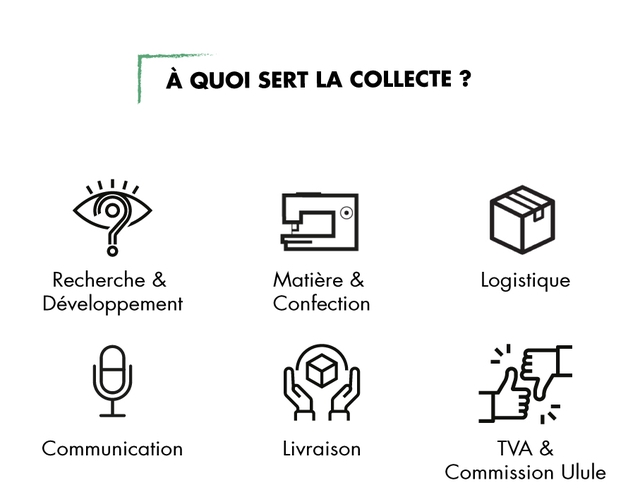 A QUOI SERT LA COLLECTE ? Recherche & Matiere & Logistique Developpement Confection Communication Livraison TVA & Commission Ulule
