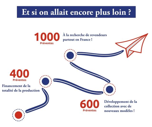 Et si on allait encore plus loin 1000 A la recherche de revendeurs partout en France Preventes 400 Preventes Financement de la totalite de la production 600 Developpement de la collection avec de Preventes nouveaux modeles