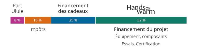 Utilisation du financement : 8 % pour la part Ulule, 15 % pour les taxes, 25 % pour les cadeaux à ceux qui contribuent, 52 % pour le financement du projet « Hands-On-Warm »