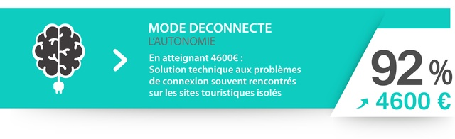En atteignant 4600€ (92%) : Solution technique aux problèmes de connexion souvent rencontrés sur les sites touristiques isolés