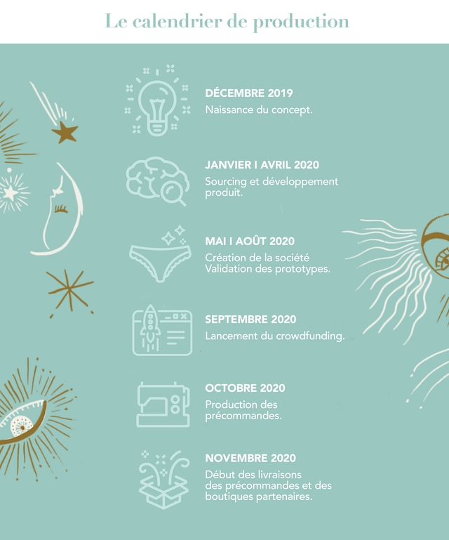 Le calendrier de production DECEMBRE 2019 Y Naissance du concept. JANVIER I AVRIL 2020 Sourcing et developpement produit. MAI AOUT 2020 Creation de la societe Validation des prototypes. SEPTEMBRE 2020 Lancement du crowdfunding. OCTOBRE 2020 Production des precommandes NOVEMBRE 2020 Debut des livraisons des precommandes et des boutiques partenaires.