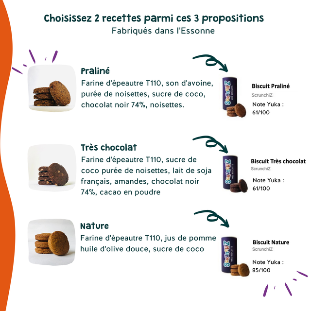 Choisissez 2 recettes parmi ces 3 propositions Fabriques dans I'Essonne Praline Farine d'epeautre T110, son d'avoine, Biscuit Praline puree de noisettes, sucre de COCO, Scrunchiz chocolat noir 74%, noisettes. Note Yuka 61/100 Tres chocolat Farine d'epeautre T110, sucre de Biscuit Tres chocolat COCO puree de noisettes, lait de soja Scrunchiz francais, amandes, chocolat noir Note Yuka 61/100 74%, cacao en poudre Nature Farine d'epeautre T110, jus de pomme Biscuit Nature huile d'olive douce, sucre de COCO Scrunchiz Note Yuka : 85/100