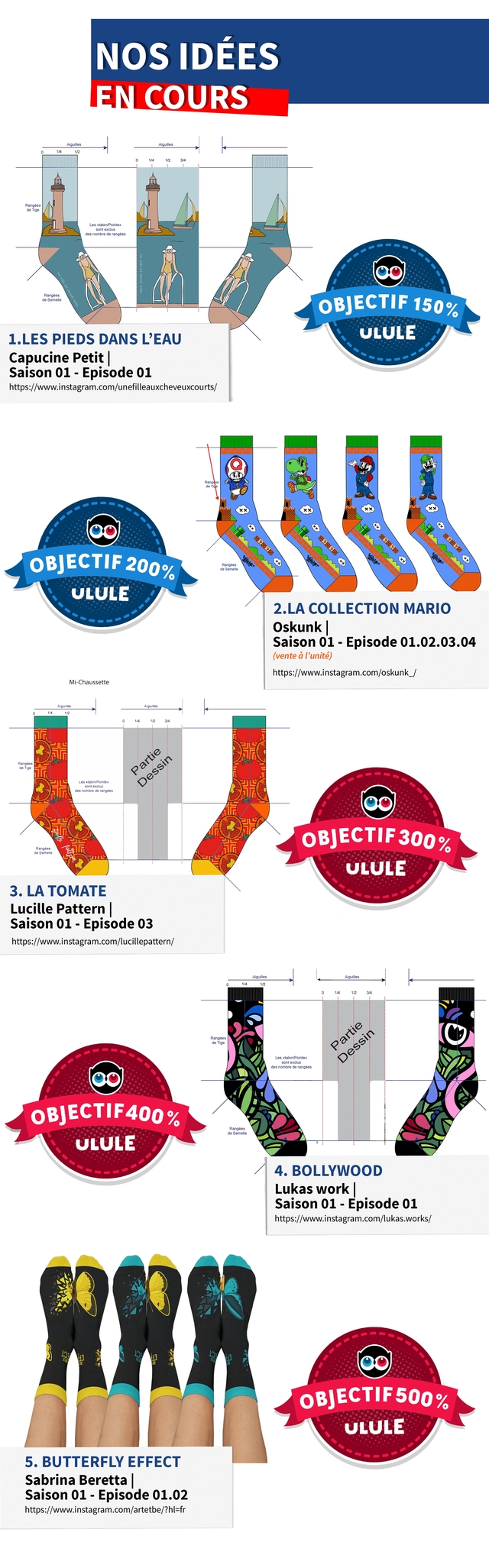 NOS IDEES EN COURS OBJECTIF 150% 1.LES PIEDS DANS L'EAU ULULE Capucine Petit Saison 01 - Episode 01 tps://www.instagram.com/unefilleauxcheveuxcourts OBJECTIF 200% ULULE 2.LA COLLECTION MARIO Oskunk Saison 01 - Episode 01.02.03.04 (vente d I'unite) https://www.instagram.com/oskunk_ Mi-Chaussette OBJECTIF 300 % ULULE 3. LA TOMATE Lucille Pattern I Saison 01 Episode 03 https://www.instagram.com com/lucillepattern/ OBJECTIF 400% ULULE 4. BOLLYWOOD Lukas work Saison 01 - Episode 01 https://www.instagram.com/lukas.works/ OBJECTIF50O% ULULE 5. BUTTERFLY EFFECT Sabrina Beretta Saison 01 - Episode 01.02 https: s://www.instagram.com/artetbe/?hl=fr