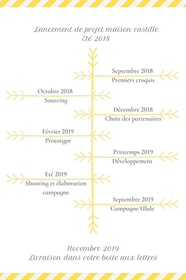 calendrier projet maison castille