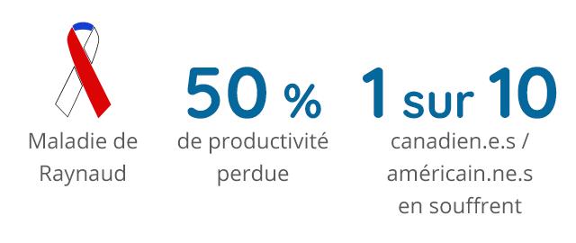 Informations sur l'image : le ruban bleu/rouge/blanc pour la maladie de Raynaud, la maladie peut causer jusqu'à 50 % de productivité perdue et 1 sur 10 canadien.e.s et américain.ne.s souffrent de la maladie