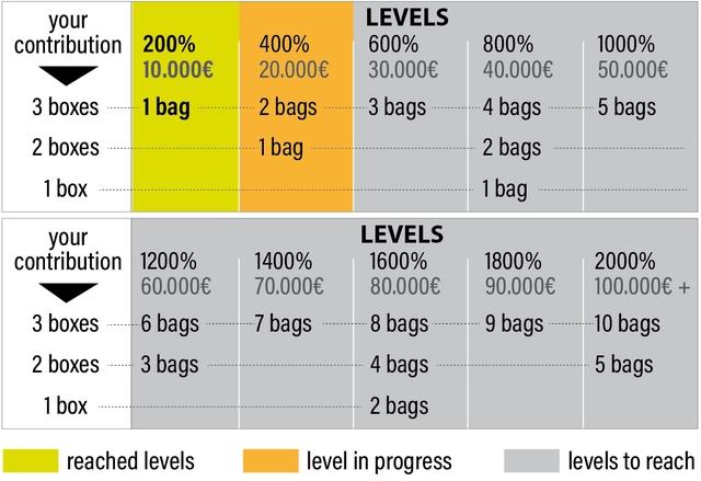 your LEVELS contribution 200% 400% 600% 800% 1000% 10.000E 20.000E 30.000E 40.000E 50.000E 3 boxes 1 bag 2 bags 3 bags 4 bags 5 bags 2 boxes 1 bag 2 bags 1 box 1 bag your LEVELS contribution 1200% 1400% 1600% 1800% 2000% 60.000E 70.000E 80.0006 90.0000 100.000E + 3 boxes 6 bags 7 bags 8 bags 9 bags 10 bags 2 boxes 3 bags 4 bags 5 bags 1 box 2 bags reached levels level in progress levels to reach