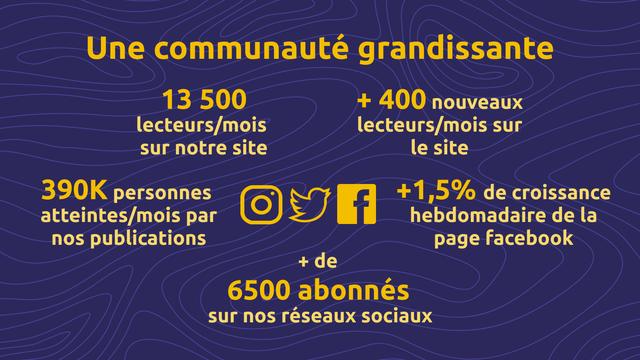 Une communaute grandissante 13 500 + 400 nouveaux lecteurs/mois lecteurs/mois sur sur notre site le site 390K personnes atteintes/mois par +1,5% de croissance hebdomadaire de la nos publications page facebook + de 6500 abonnes sur nos reseaux sociaux