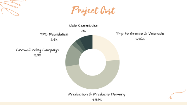 Project Most Ulule Commission 8% TPC Foundation Trip to Grasse & Valensole 23.0% Crowdfunding Campaign 13.9% Production & Products Delivery 48.9%