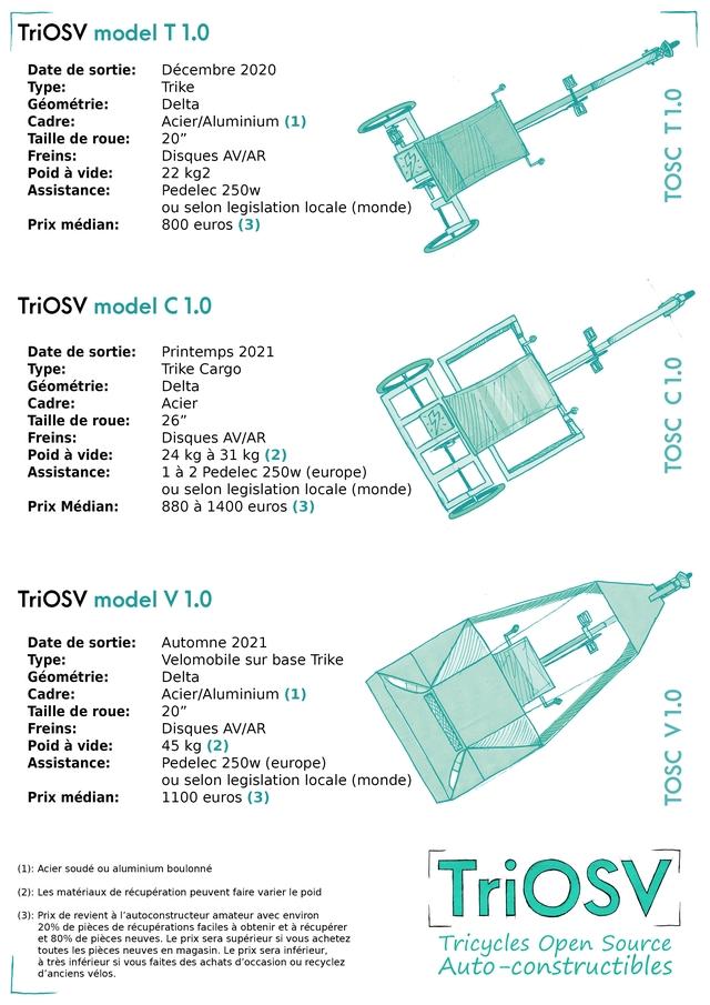 """TriOsV model T 1.0 Date de sortie: Decembre 2020 Type: Trike Geometrie: Delta Cadre: Acier/Aluminium (1) Taille de roue: 20"""" Freins: Disques AV/AR Poid a vide: 22 kg2 Assistance: Pedelec 250w ou selon legislation locale (monde) Prix median: 800 euros (3) TriOSV model C 1.0 Date de sortie: Printemps 2021 Type: Trike Cargo Geometrie: Delta Cadre: Acier Taille de roue: 26"""" Freins: Disques AV/AR Poid a vide: 24 kg a 31 kg (2) Assistance: 1 a 2 Pedelec 250w (europe) ou selon legislation locale (monde) Prix Median: 880 a 1400 euros (3) TriOsV model V 1.0 Date de sortie: Automne 2021 Type: Velomobile sur base Trike Geometrie: Delta Cadre: Acier/Aluminium (1) Taille de roue: 20"""" Freins: Disques AV/AR Poid a vide: 45 kg (2) Assistance: Pedelec 250w (europe) ou selon legislation locale (monde) Prix median: 1100 euros (3) (1) Acier soude ou aluminium boulonne (2): Les materiaux de recuperation peuvent faire varier le poid (3) Prix de revient a I'autoconstructeur amateur avec environ 20% de pieces de recuperations faciles a obtenir et a recuperer et 80% de pieces neuves. Le prix sera superieur si vous achetez toutes les pieces neuves en magasin. Le prix sera inferieur, Tricycles Open Source a tres inferieur si vous faites des achats d'occasion ou recyclez d'anciens velos. Auto-constructibles"""