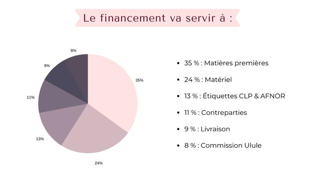 Le financement va servir a 8% 9% 35 % Matieres premieres 35% 24 % Materiel 11% 13 % Etiquettes CLP & AFNOR 11 11%: % :Contreparties 9 9%: % Livraison 13% 8 % Commission Ulule 24%