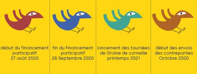 debut du financement fin du financement lancement des tournees debut des envois participatif participatif de Graine de corneille des contreparties 27 gout 2020 28 Septembre 2020 printemps 2021 Octobre 2020
