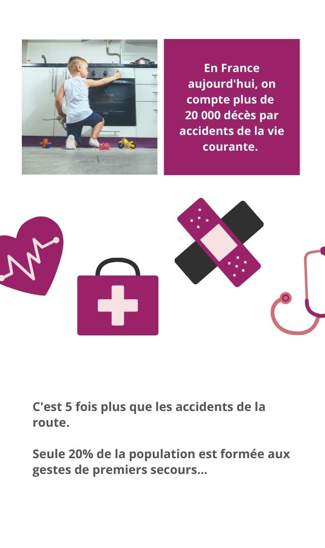 En France aujourd'hui, on compte plus de 20 000 décès par accidents de la vie courante. + C'est 5 fois plus que les accidents de la route. Seule 20% de la population est formée aux gestes de premiers secours.