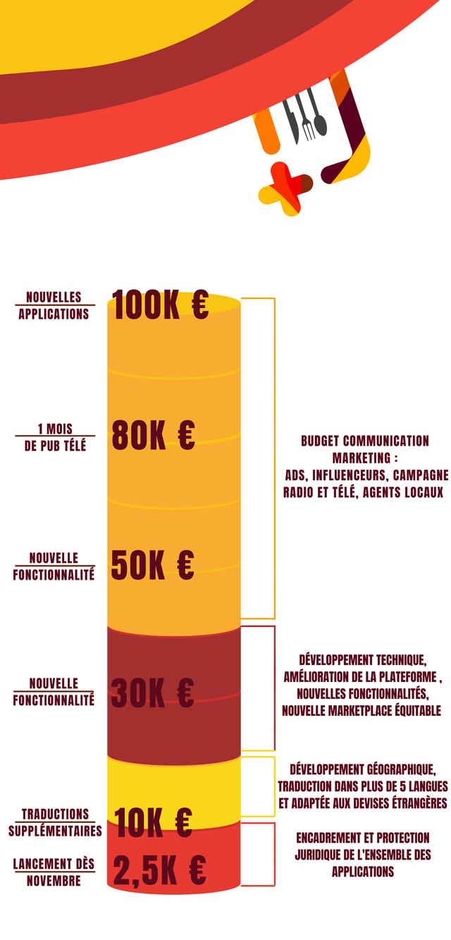 NOUVELLES APPLICATIONS 100K 1 MOIS DE PUB TELE 80K € BUDGET COMMUNICATION MARKETING : ADS, INFLUENCEURS, CAMPAGNE RADIO ET TELE, AGENTS LOCAUX NOUVELLE FONCTIONNALITE 50K € DEVELOPPEMENT TECHNIQUE, NOUVELLE AMELIORATION DE LA PLATEFORME FONCTIONNALITE 30K € NOUVELLES FONCTIONNALITES, NOUVELLE MARKETPLACE EQUITABLE DEVELOPPEMENT GEOGRAPHIQUE, TRADUCTION DANS PLUS DE 5 LANGUES ET ADAPTEE AUX DEVISES ETRANGERES TRADUCTIONS SUPPLEMENTAIRES 10K € ENCADREMENT ET PROTECTION JURIDIQUE DE L'ENSEMBLE DES LANCEMENT DES NOVEMBRE 2,5K € APPLICATIONS