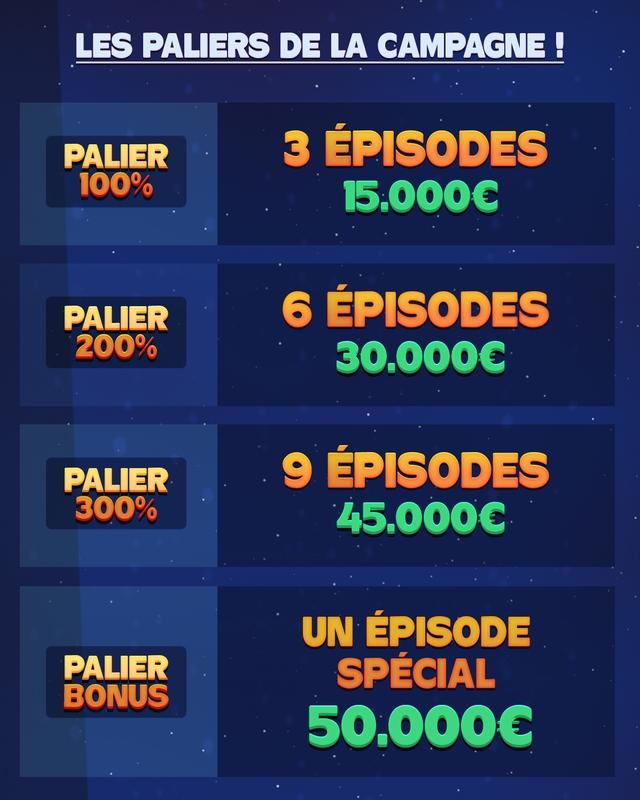 LES PALIERS DE LA CAMPAGNE PALIER 3 EPISODES 100% 15.0006 PALIER 6 EPISODES 200% 30.0006 PALIER 9 EPISODES 300% 45.0006 UN EPISODE PALIER SPECIAL BONUS 50.000C