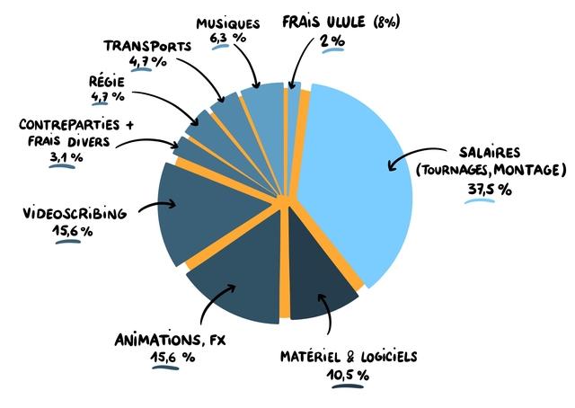 MUSIQUES FRAIS ULULE (8%) 6,3 2% TRANSPORTS 4,1% REGIE CONTREPARTIES + FRAIS DIVERS SALAIRES 3,1 % (TOURNAGES, MONTAGE) 37,5 % VIDEOSCRIBING 415,6 % ANIMATIONS, FX 15,6 % MATERIEL & LOGICIELS 10,5%