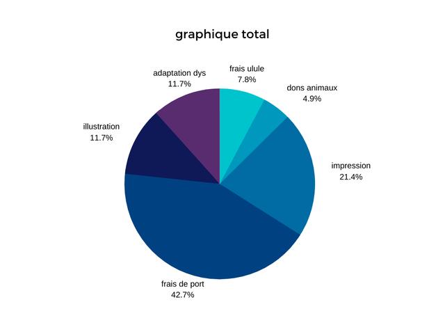 graphique total frais ulule adaptation dys 7.8% 11.7% dons animaux 4.9% illustration 11.7% impression 21.4% frais de port 42.7%