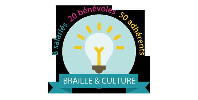 Braille & Culture c'est : 8 salariés, 50 adhérents, une vingtaine de bénévoles