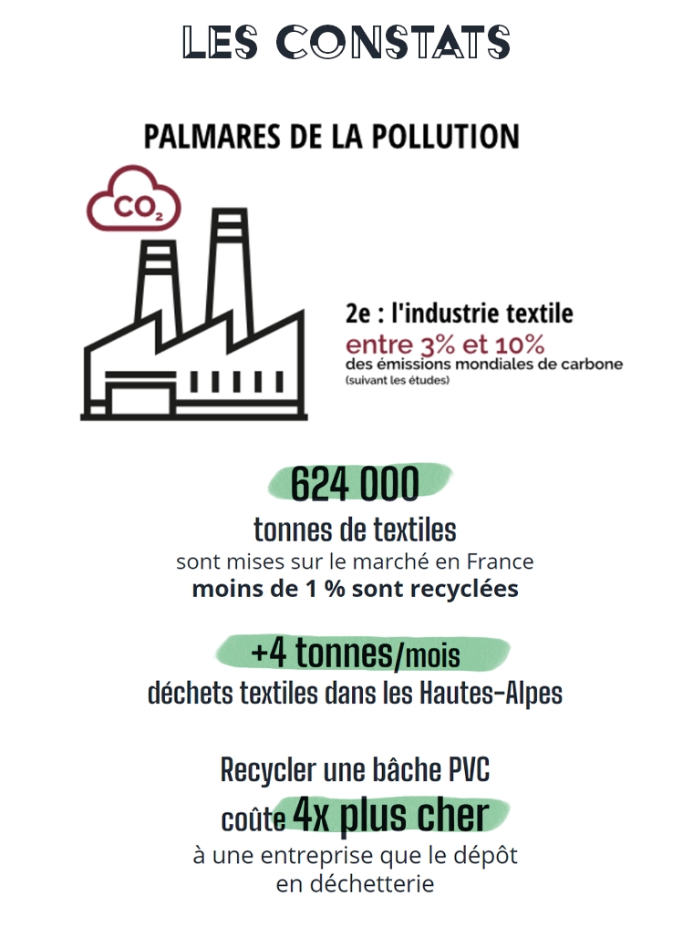 LES CONSTATS PALMARES DE LA POLLUTION CO2 2e : l'industrie textile entre 3% et 10% des émissions mondiales de carbone (suivant les études) 624 000 tonnes de textiles sont mises sur le marché en France moins de 1 % sont recyclées +4 tonnes/mois déchets textiles dans les Hautes-Alpes Recycler une bâche PVC coûte 4x plus cher à une entreprise que le dépôt en déchetterie