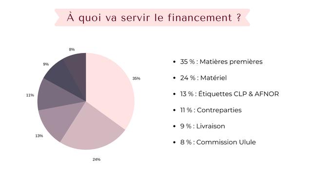 A quoi va servir le financement 2 8% 9% 35 % Matieres premieres 35% 24% Materiel 11% 13 % Etiquettes CLP & AFNOR 11 11%: % :Contreparties 9 9%: % Livraison 13% 8 % Commission Ulule 24%