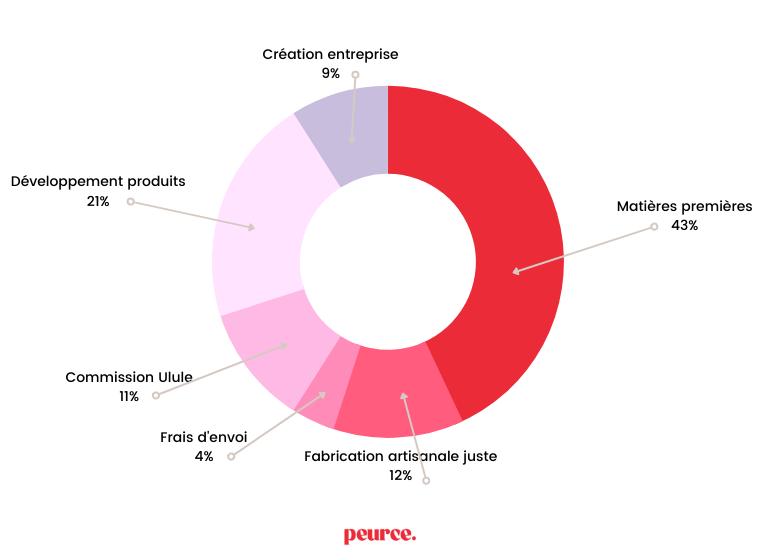 Création entreprise 9% Développement produits 21% Matières premières 43% Commission Ulule 11% Frais d'envoi 4% Fabrication artisanale juste 12% peurce.