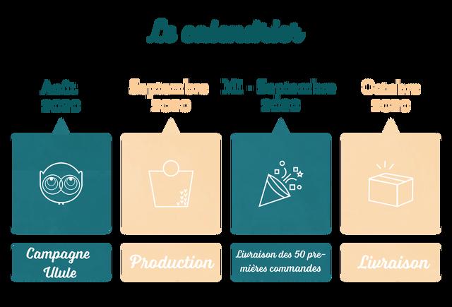 Le calendrier Aout Septembre Mi Septembre Octobre 2020 2020 2020 2020 Campagne Production Livraison des 50 pre Ulue mieres commandes rivraison