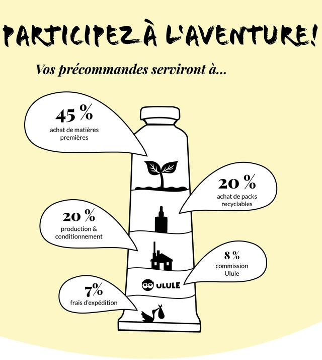 Vos precommandes serviront d... 45 % achat de matieres premieres 20 % achat de packs recyclables 20 % production & conditionnement 8% commission Ulule 7% ULULE frais d'expedition