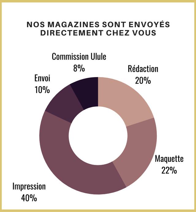 NOS MAGAZINES SONT ENVOYES DIRECTEMENT CHEZ VOUS Commission Ulule 8% Redaction Envoi 20% 10% Maquette 22% Impression 40%