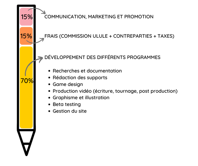 15% COMMUNICATION, MARKETING ET PROMOTION 15% FRAIS (COMMISSION ULULE + CONTREPARTIES + TAXES) DEVELOPPEMENT DES DIFFERENTS PROGRAMMES Recherches et documentation 70% Redaction des supports Game design Production video (ecriture, tournage, post production) Graphisme et illustration Beta testing Gestion du site