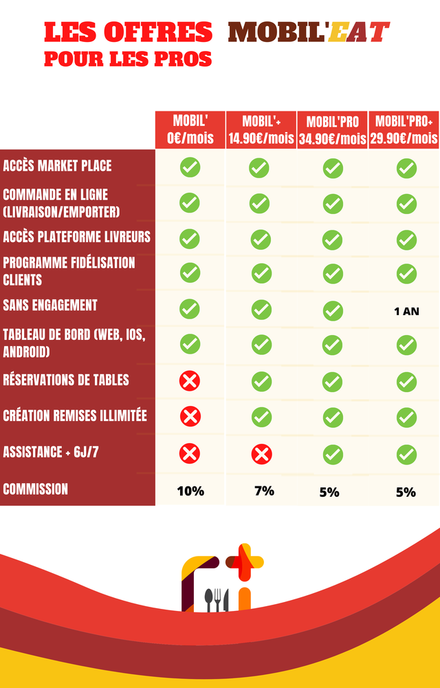LES OFFRES POUR LES PROS MOBIL' MOBIL'+ MOBIL'PRO MOBIL'PRO+ 14.90€/mois 34.90€/mois ACCES MARKET PLACE COMMANDE EN LIGNE ACCES PLATEFORME LIVREURS PROGRAMME FIDELISATION CLIENTS SANS ENGAGEMENT 1 AN TABLEAU DE BORD (WEB, IOS, ANDROID) RESERVATIONS DE TABLES CREATION REMISES ILLIMITEE ASSISTANCE + 6J/7 COMMISSION 10% 7% 5% 5%