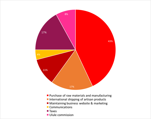 8% 17% 43% 4% 11% 17% Purchase of raw materials and manufacturing Internationa shipping of artisan products Maintaining business website & marketing Communications Taxes Ulule commission