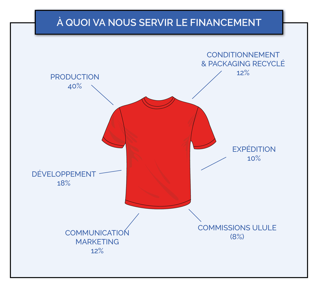 A QUOI VA NOUS SERVIR LE FINANCEMENT CONDITIONNEMENT & PACKAGING RECYCLE 12% PRODUCTION 40% EXPEDITION 10% DEVELOPPEMENT 18% COMMISSIONS ULULE COMMUNICATION (8%) MARKETING 12%