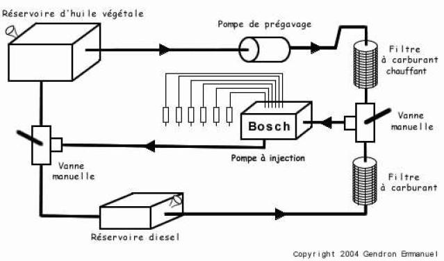 kit de transformation moteur pour consommation de biocarburant