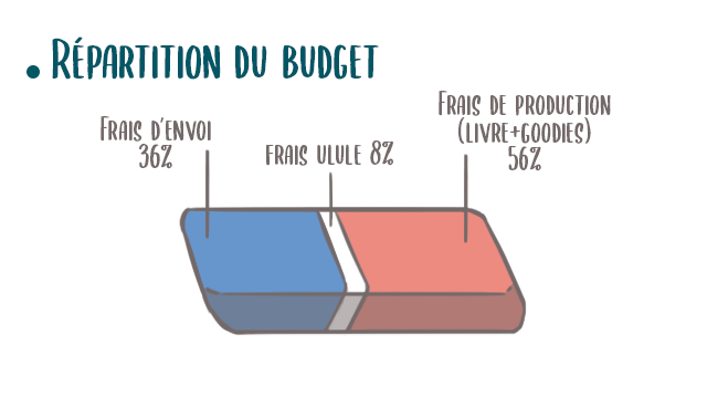 Répartition du budget