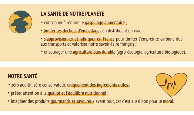 LA SANTE DE NOTRE PLANETE contribuer a reduire le gaspillage alimentaire limiter les dechets d'emballages en distribuant en vrac S'approvisionner et fabriquer en France pour limiter l'empreinte carbone due aux transports et valoriser notre savoir-faire francais encourager une agriculture plus durable (agro-ecologie, agriculture biologique). NOTRE SANTE zero additif, zero conservateur uniquement des ingredients utiles preter attention a la qualite et l'equilibre nutritionnel imaginer des produits gourmands et savoureux avant tout, car C'est aussi bon pour le moral.