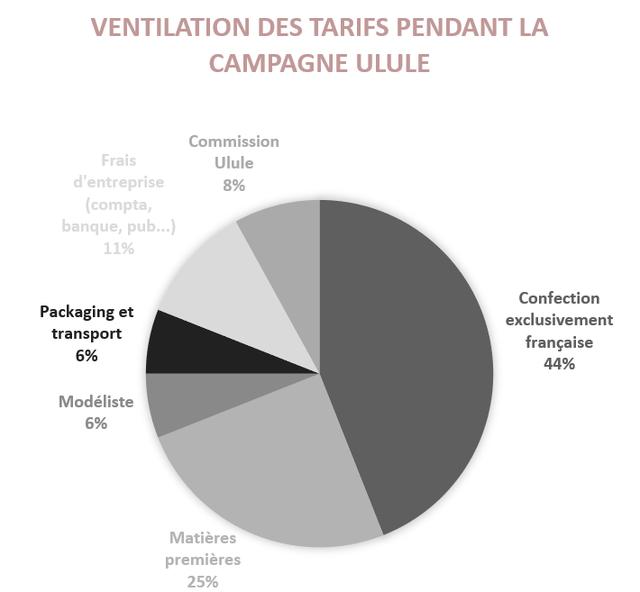 VENTILATION DES TARIFS PENDANT LA CAMPAGNE ULULE Commission Frais Ulule d'entreprise 8% (compta, banque, pub...) 11% Confection Packaging et exclusivement transport francaise 6% 44% Modeliste 6% Matieres premieres 25%