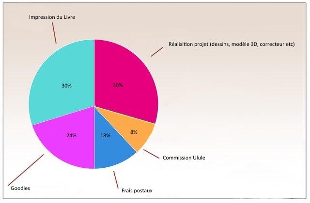 Impression du Livre Realisition projet (dessins, modele 3D, correcteur etc) 30% 309 24% 8% 18% Commission Ulule Goodies Frais postaux