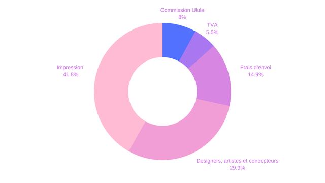 Commission Ulule 8% TVA 5.5% Impression 41.8% Frais d'envoi 14.9% Designers, artistes et concepteurs 29.9%