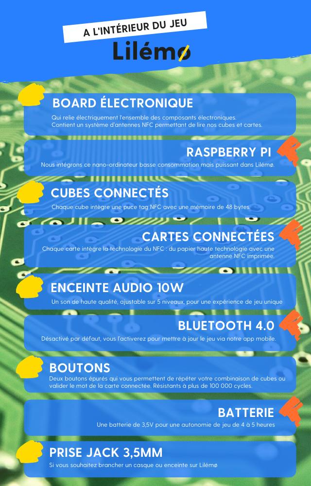 A l'intérieur du jeu Lilémo. Un board électronique : qui permet de maintenir et de relier électriquement notre ensemble de composants électroniques entre eux. Ce board contient également un système d'antennes NFC permettant de lire nos cubes et cartes. Un Raspberry Pi : nous intégrons ce nano ordinateur basse consommation mais puissant dans Lilémo. Des cubes connectés : chaque cube intègre une puce tag NFC avec une mémoire de 48 bites. Des cartes connectées : chaque carte intègre la technologie du NFC avec du papier haute technologie qui intègre une antenne NFC imprimée. Une enceinte audio 10 Watt : un son de haute qualité, ajustable sur cinq niveaux, pour une expérience de jeu unique. Un Bluetooth 4.0 - désactivé par défaut, vous l'activerez pour mettre à jour le jeu via notre application mobile. Des boutons : deux boutons épurés et résistants qui vous permettent de répéter votre combinaison de cubes ou valider le mot de la carte connectée. Une batterie : 1 batterie de 3,5 Volt pour une autonomie de jeu de 4 à 5 heures. Une prise Jack 3,5 millimètres : si vous souhaitez brancher un casque ou enceinte sur Lilémo