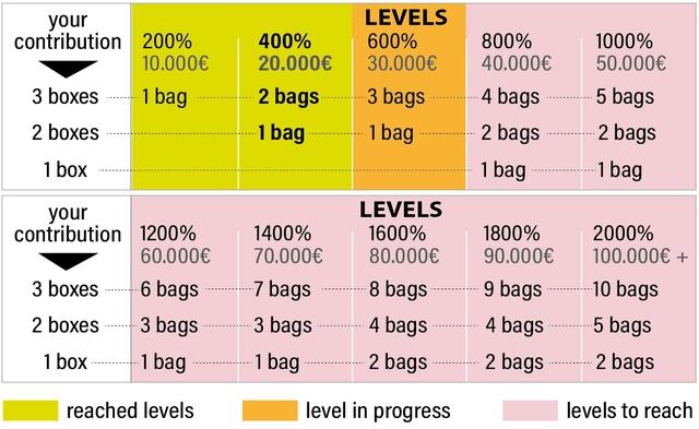 your LEVELS contribution 200% 400% 600% 800% 1000% 10.0006 20.000E 30.000E 40.000 50.000E 3 boxes 1 bag 2 bags 3 bags 4 bags 5 bags 2 boxes 1 bag bag 2 bags 2 bags 1 box bag 1 bag your LEVELS contribution 1200% 1400% 1600% 1800% 2000% 60.000E 70.000E 80.000E 90.000 100.000E + 3 boxes 6 bags 7 bags 8 bags 9 bags 10 bags 2 boxes 3 bags 3 bags 4 bags 4 bags 5 bags 1 box 1 bag 1 bag 2 bags 2 bags 2 bags reached levels level in progress levels to reach